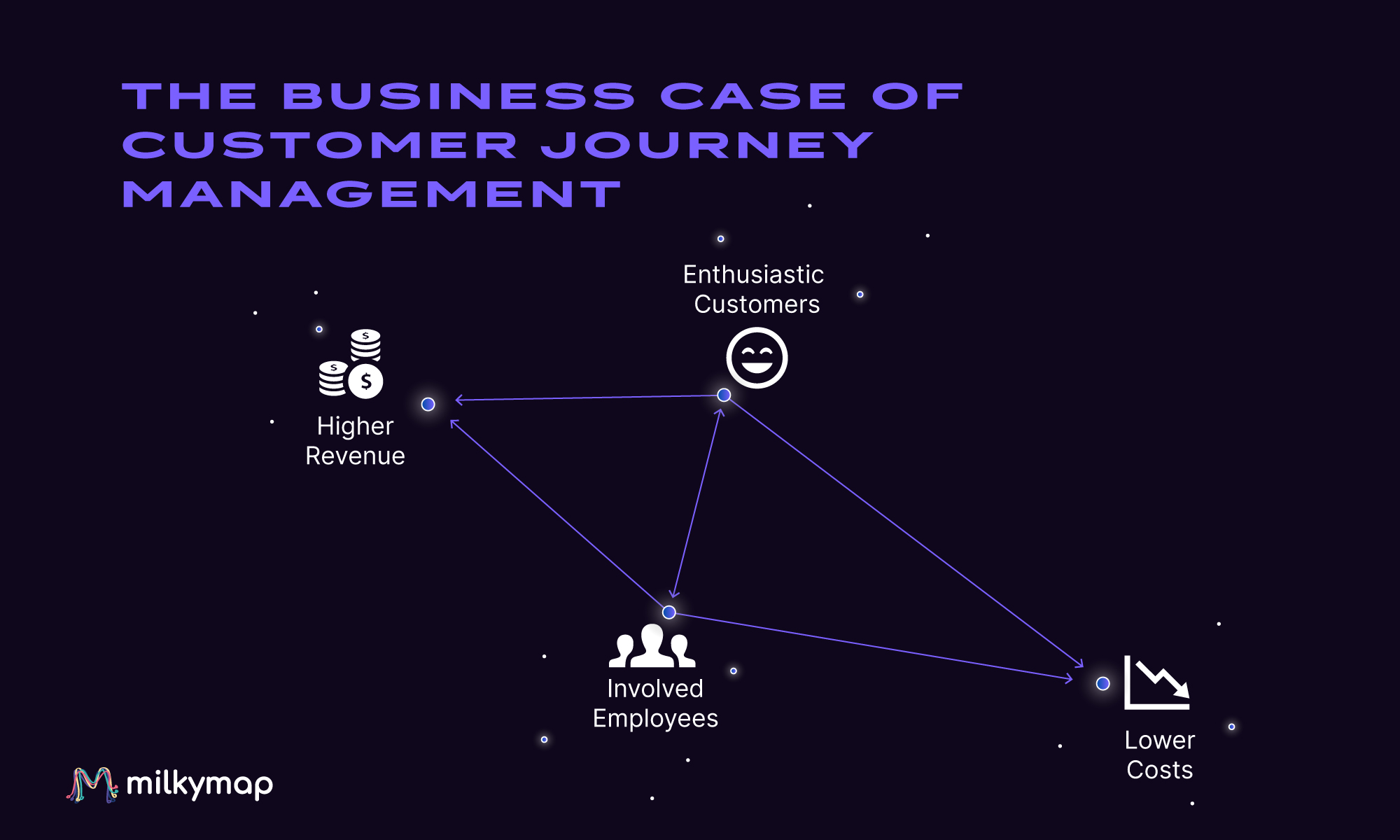 ROI of Customer Journey Management