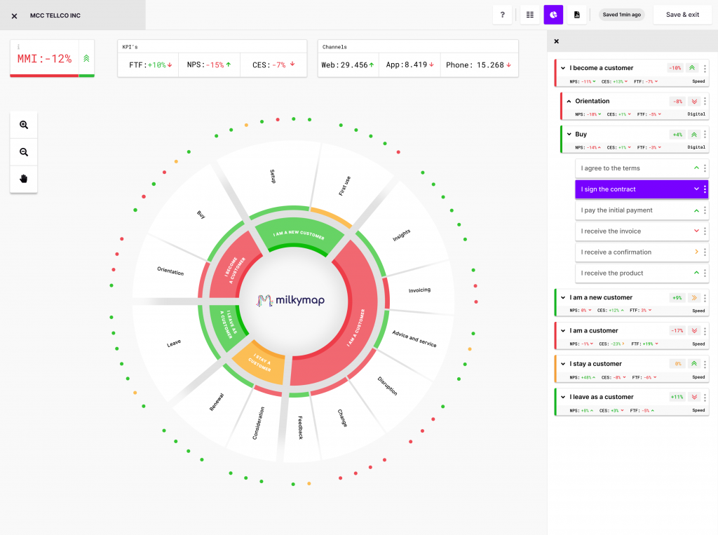 CX Actionboard to identify and prioritize opportunities