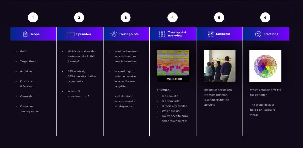 6 step Customer Journey Mapping methodology