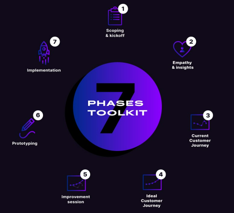 7 phases toolkit