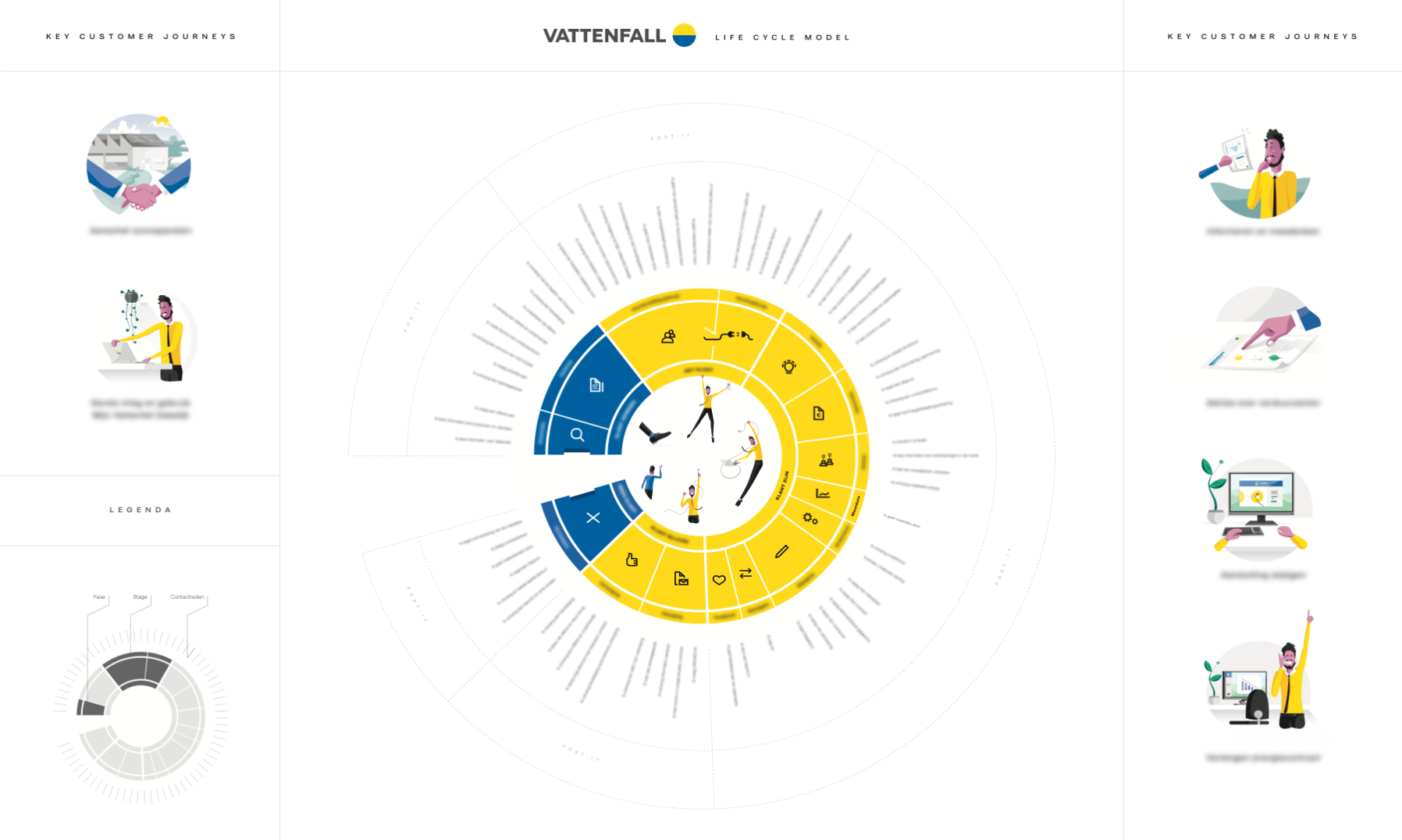 Vattenfall CX Life Cycle Model
