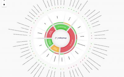 Milkymap lanceert nieuw platform voor organisaties: Milkymap Galaxy