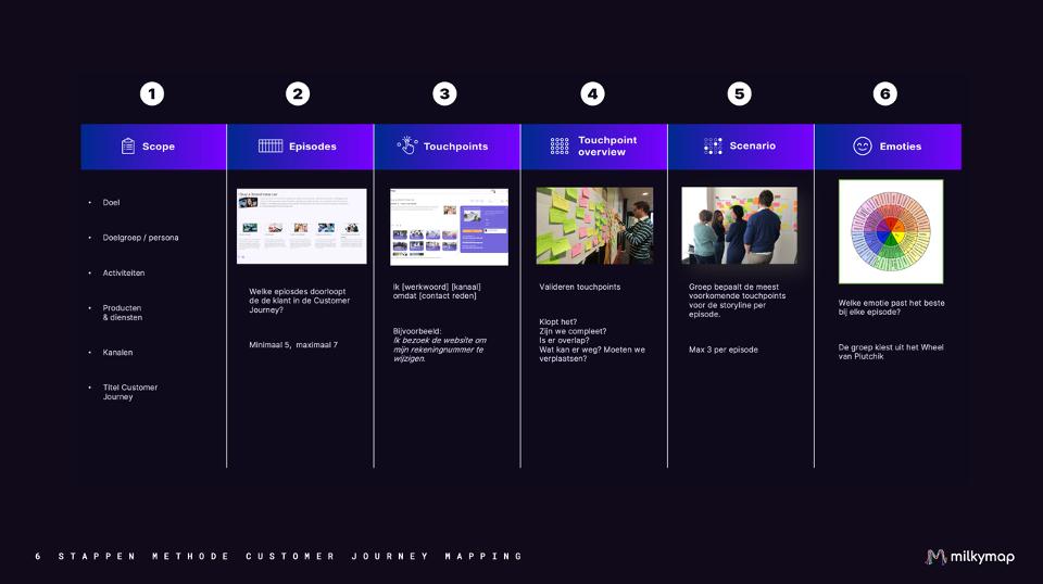 6 stappen methode Customer Journey Mapping