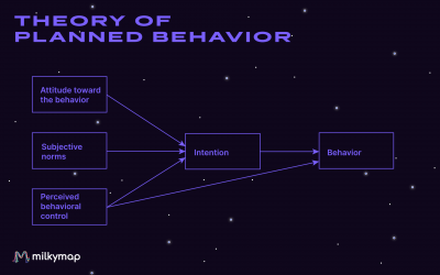 Influencing customer-centric behaviour using scientific theory